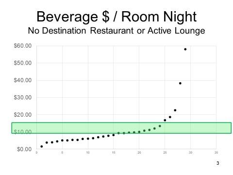 B$rn lobby bar