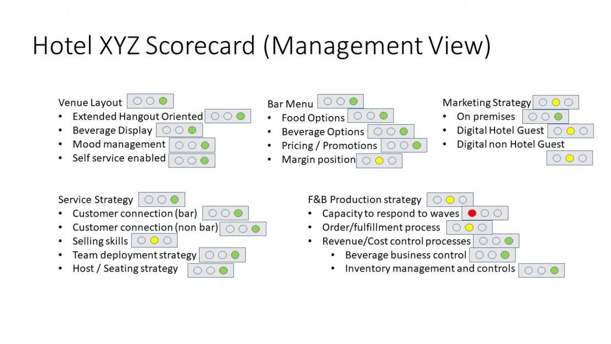Hotel XYZ Scorecard (Management View)