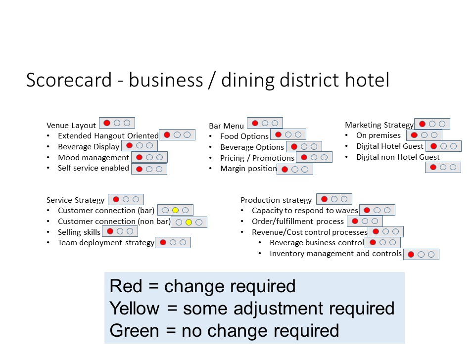 Hotel F&B Renovations - Increasing Your Odds of Success